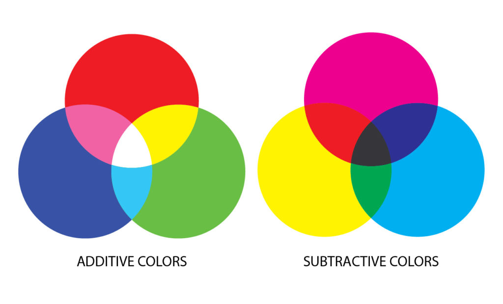 Terms - Additive_Subtractive_Color