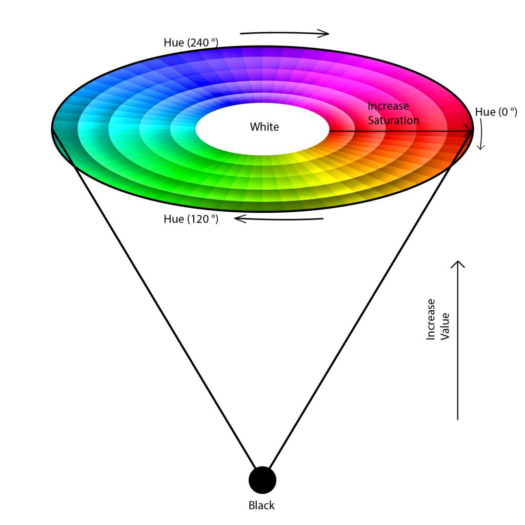 Color P1 - HSV